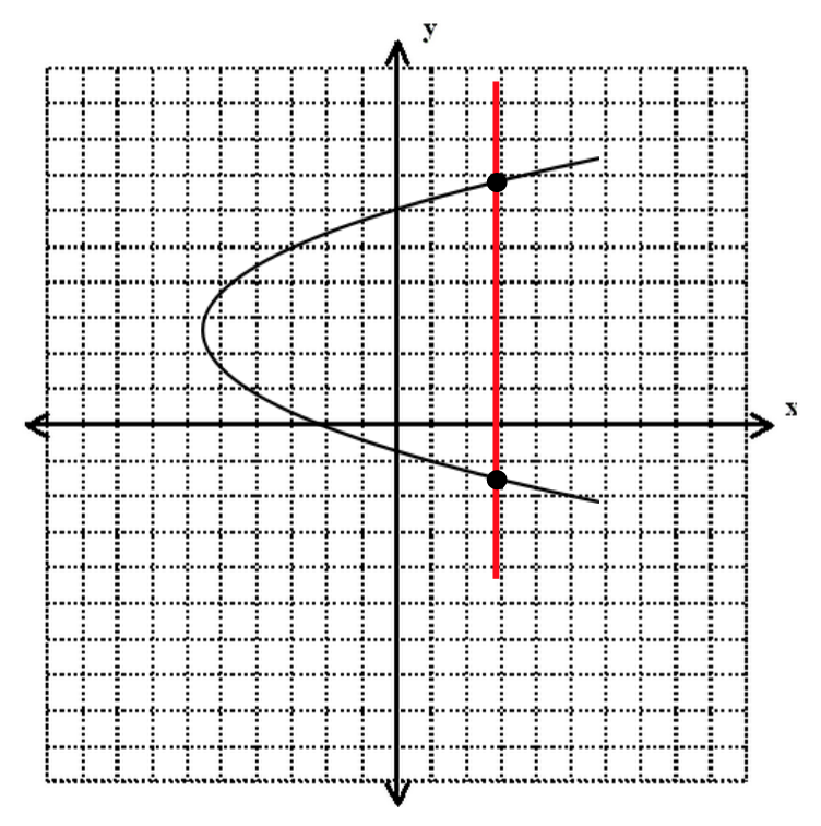 body_parabola_not_function