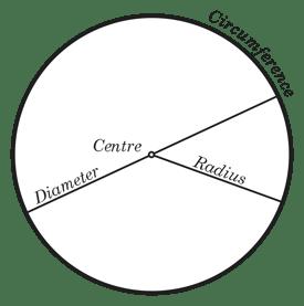 body_parts_circle