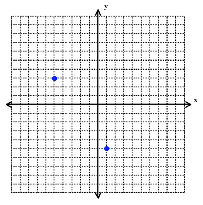 Coordinate Geometry on ACT Math: Strategies and Practice