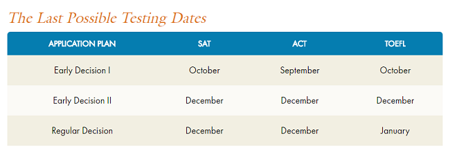 When's the Last ACT/SAT for Early Admissions Deadlines?