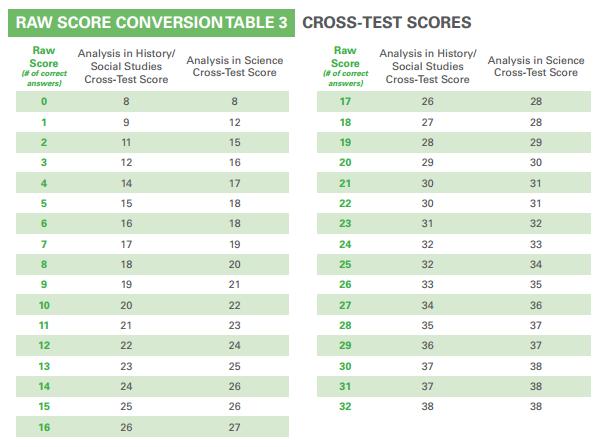 body_psat_cross-test_scores_conversion_table.png