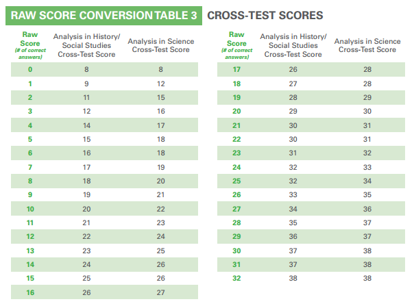 body_psat_cross-test_scores_conversion_table.png