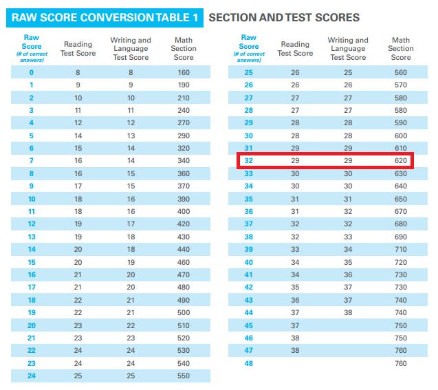 body_psat_math_scaled_score.png