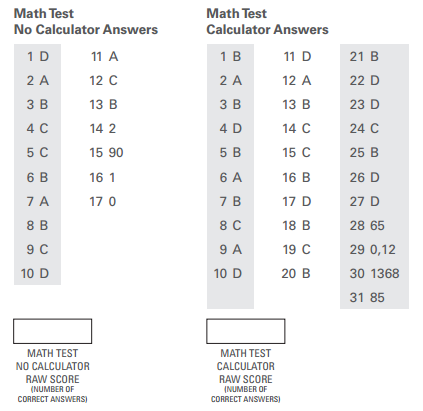 body_psat_math_scores.png