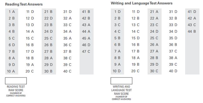 body_psat_reading_writing_raw_scores.png