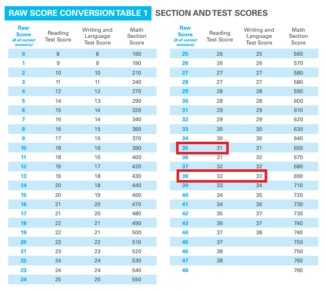 body_psat_reading_writing_test_scores.png