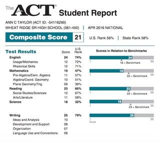 Act score conversion chart score percentiles