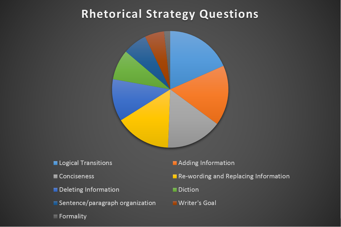 rhetorical analysis of 10000 rule We break it down completely in this full analysis  full analysis of act grammar rules: which are most important  usage and mechanics questions and rhetorical.