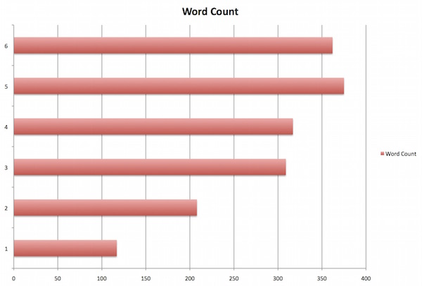 average thesis word count