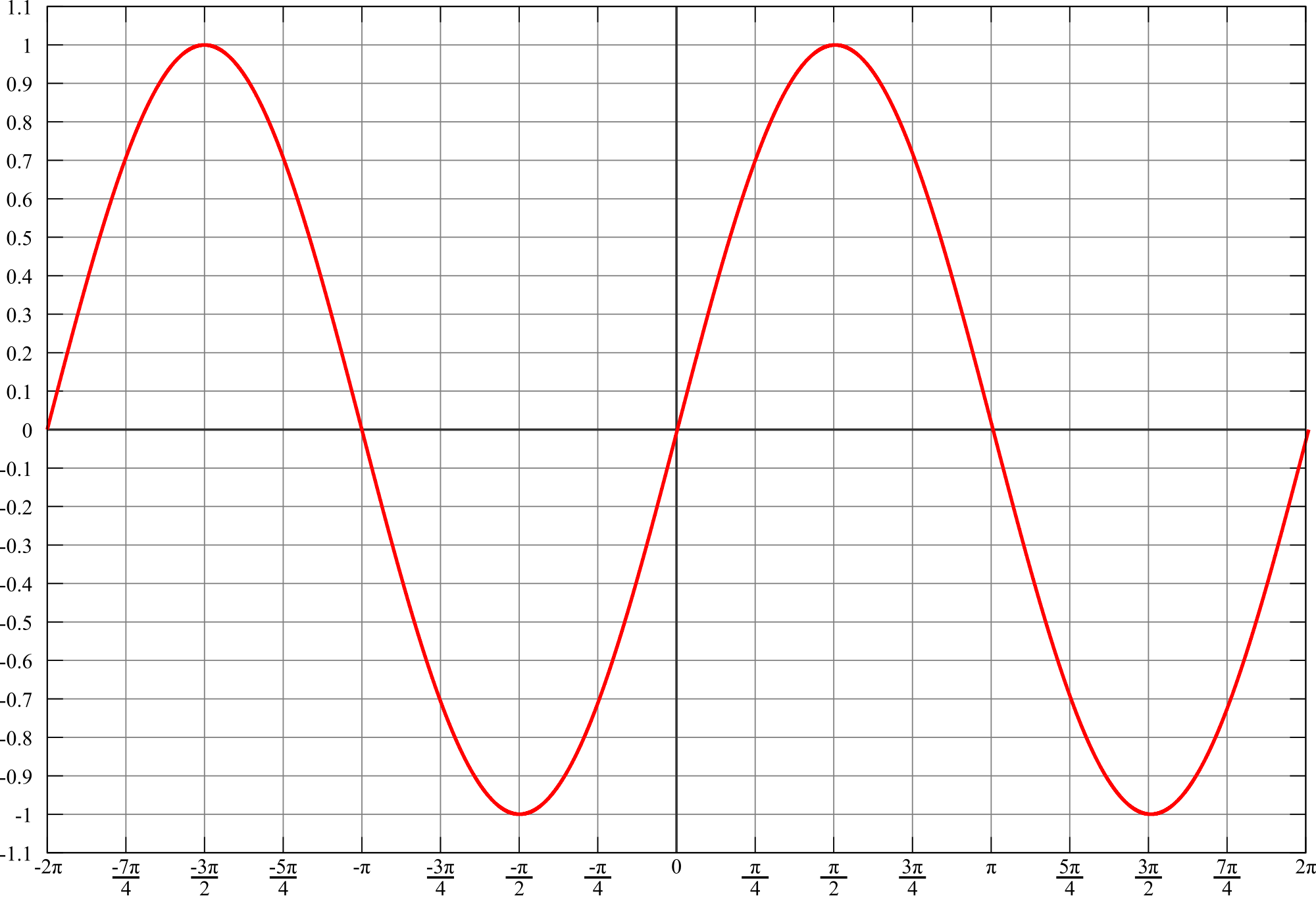 body_sin_graph.png