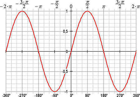 body_sine_function_graph