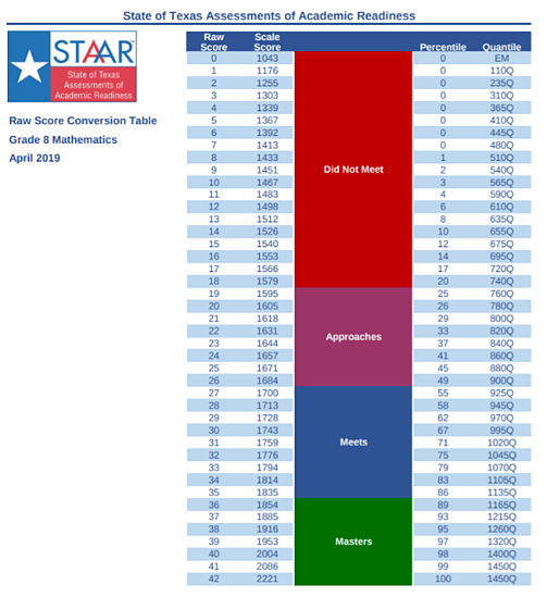 body_staar_score_conversion_table_sample