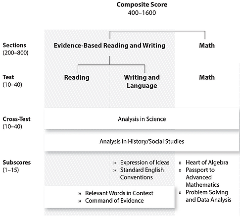 SAT Writing Section: How does the Essay Factor into the Raw Score?