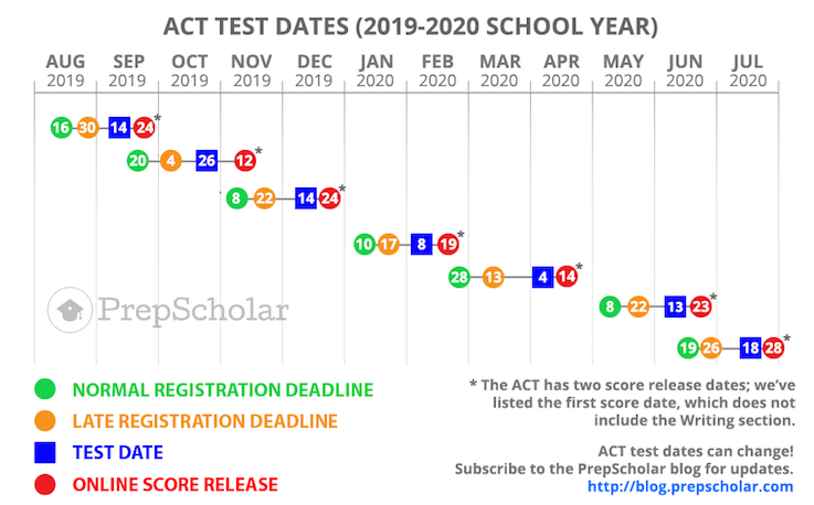 ACT Test Dates: Full Guide to Choosing (2019, 2020)