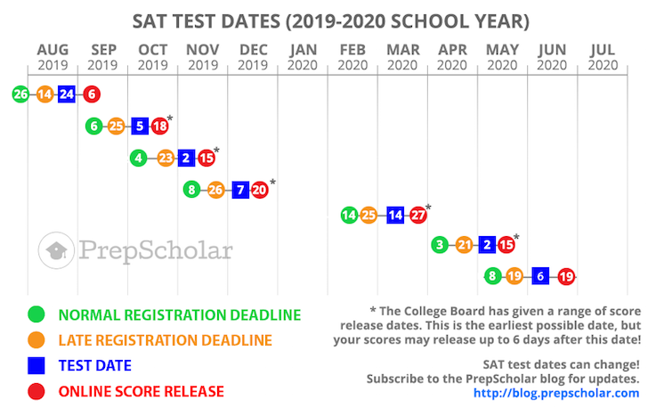 SAT Test Dates: Full Guide to Choosing (2019-2020)