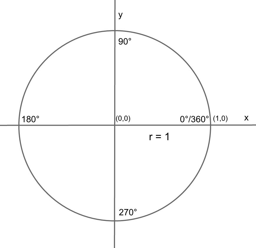 unit circle worksheets Termolak – Unit Circle Practice Worksheet