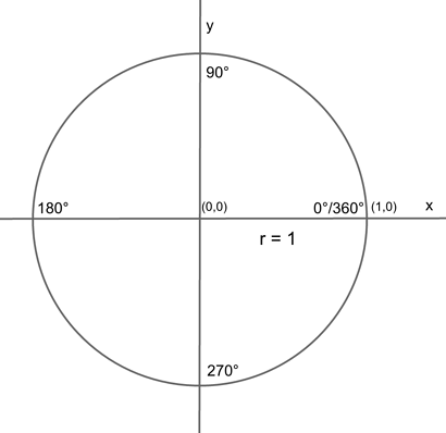 body_unit_circle-1.png