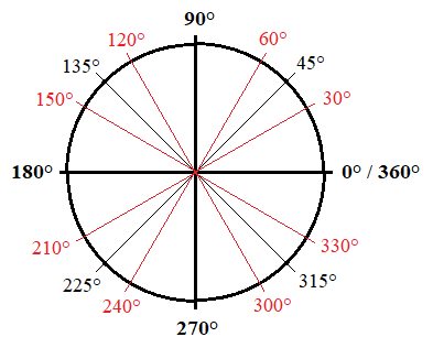 3 expert tips for using the unit circle 360 Degree Circle Diagram degrees and radians on the unit circle body_unit_circle_degrees