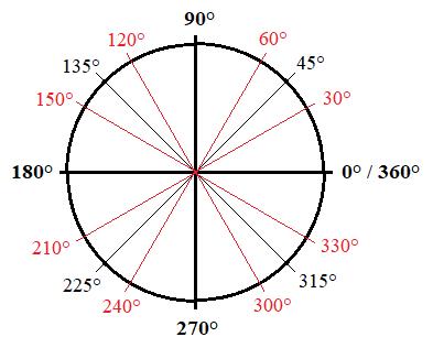 body_unit_circle_degrees