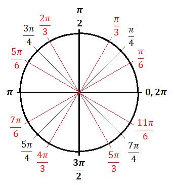 body_unit_circle_radians