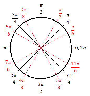 body_unit_circle_radians