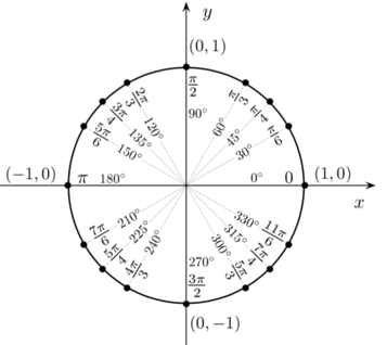 SAT Trigonometry: SOHCAHTOA and Radians