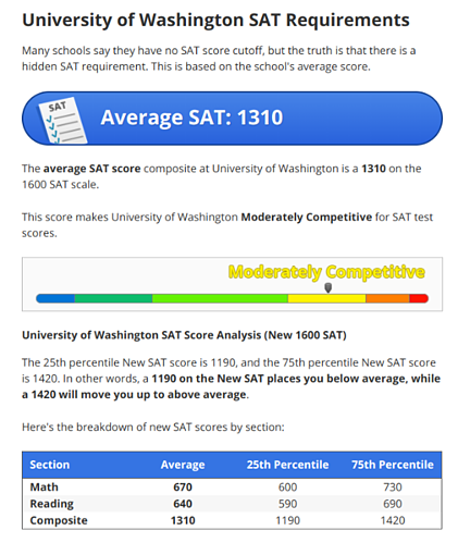 body_univ_washington_prepscholar_sat