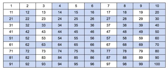 prime composite chart 100