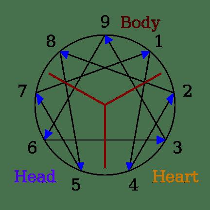 feature-enneagram