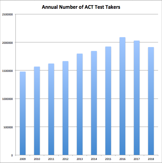 Study Shows Kids Test Scores Drop When >> Average Act Score For 2018 2017 2016 And Earlier Years