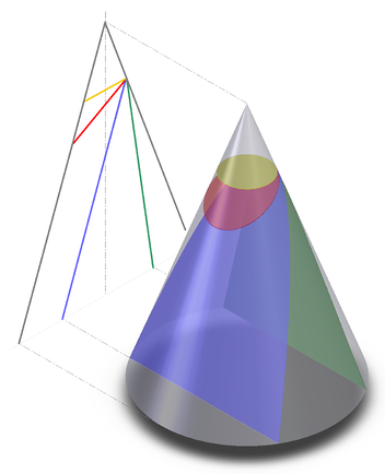 feature_conic_section