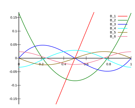 feature_polynomials