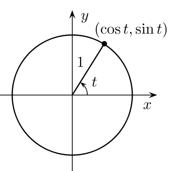feature_wikimedia_unit_circle