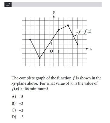 Functions on SAT Math: Linear, Quadratic, and Algebraic