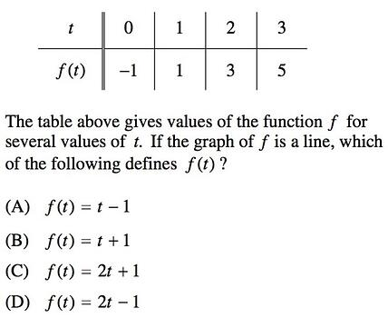 Functions on SAT Math: Linear, Quadratic, and Algebraic