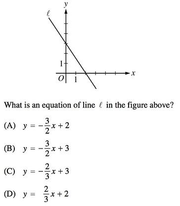 Lines and Slopes in SAT Math: Geometry Strategies