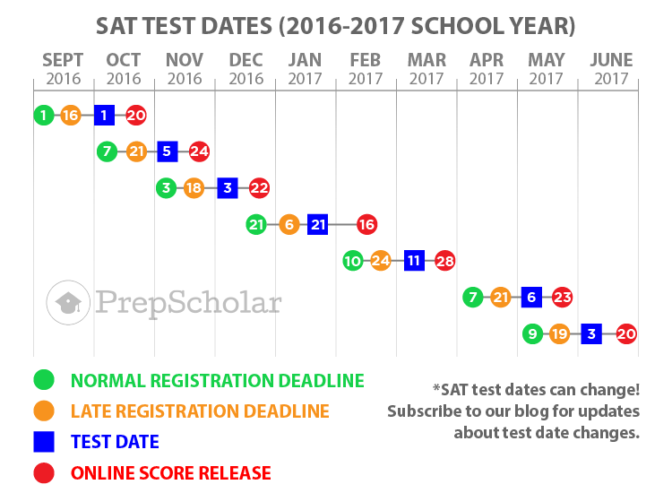 Sat subject tests dates in Hamilton