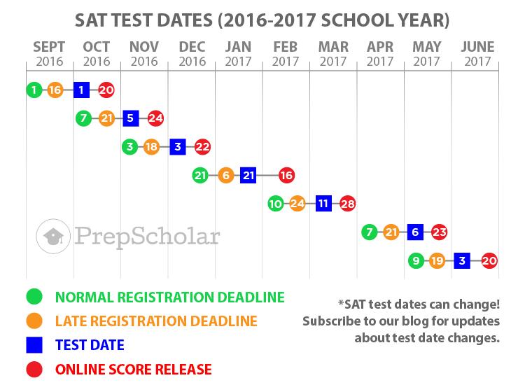 testdates20162017-SAT.png