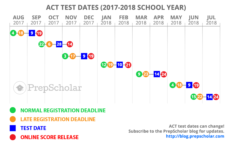 Act test dates 2019 2019 in Australia