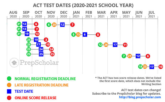 testdates20172018-SAT