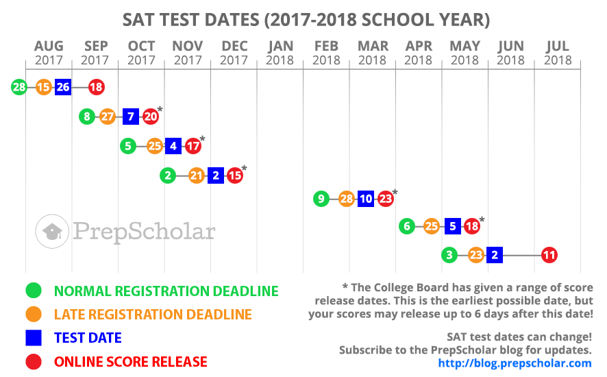 Sat test dates in Brisbane