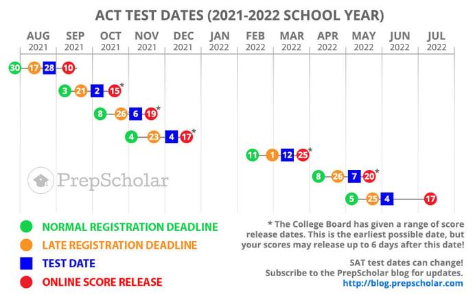 testdates20212022-SAT