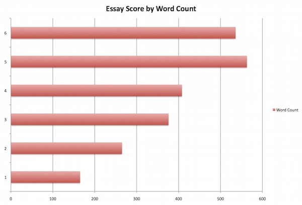 Is an 8 on the essay portion of the writing SAT decent?