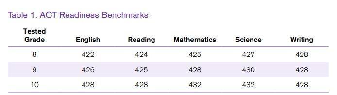 Good 7th grade sat scores?
