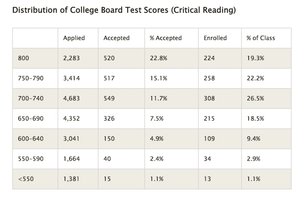 Can someone please help me interpret my SAT scores (I received my practice test results in range)?