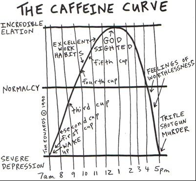 body_caffeinecurve