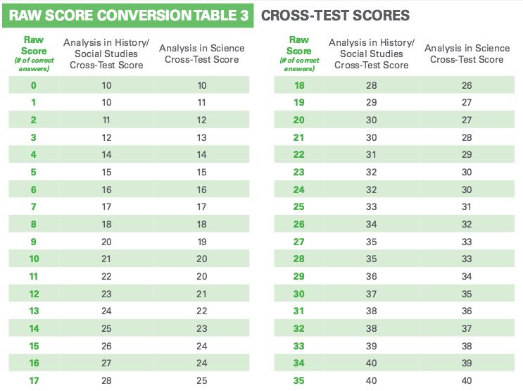 body_crosstest1jpg sat essay examples 12