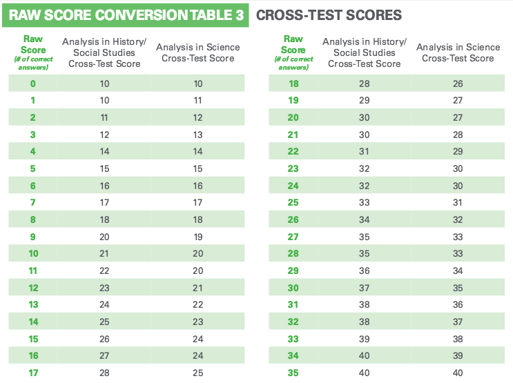 Sat Writing Score Conversion Table