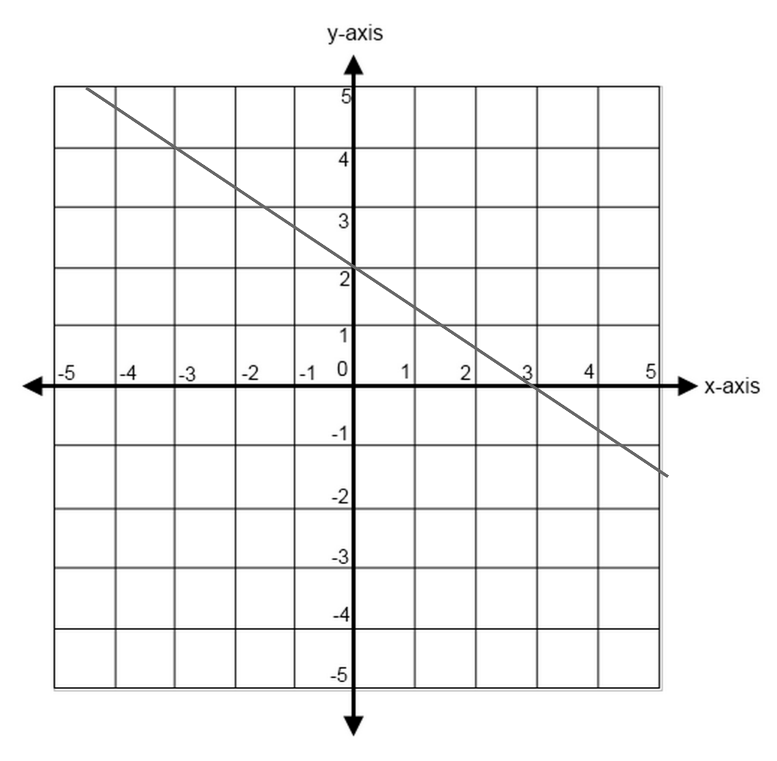 Lines And Slopes In Sat Math Geometry Strategies