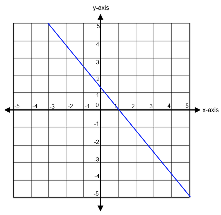Lines And Slopes: Act Math Geometry Review And Practice